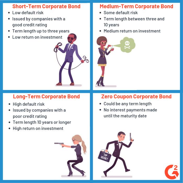 Corporate Bond types illustrated