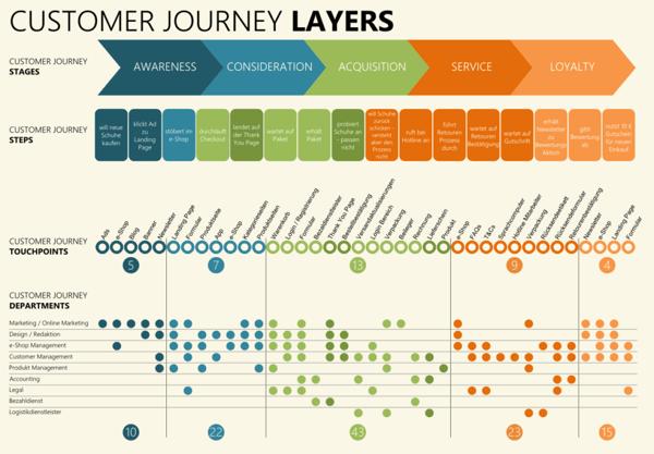 customer journey layers graphic