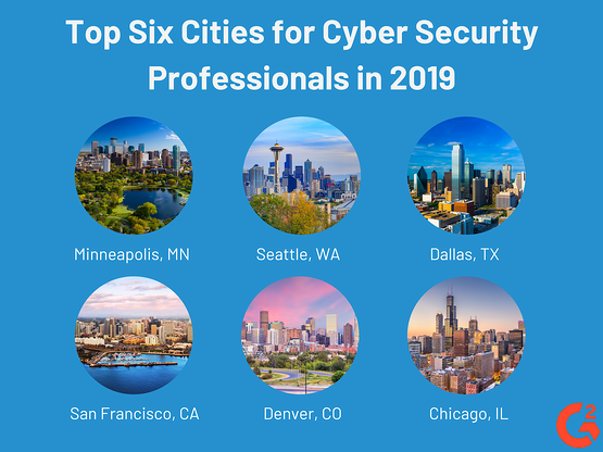 Top Cities for Cyber Security Professionals