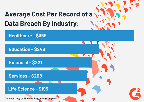 Average Cost per Record of a Data Breach by Industry