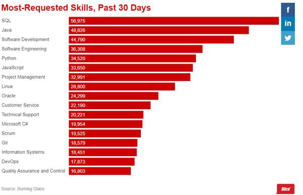 skills as per feb 2020