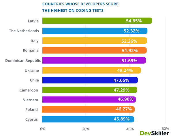 which countries score highest on coding tests