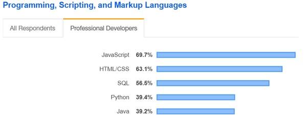programming, scripting, markup languages