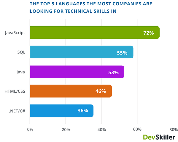 devskiller what languages do companies look for coding