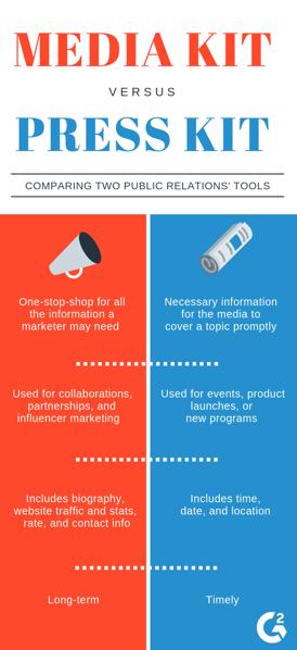 media kit versus press kit