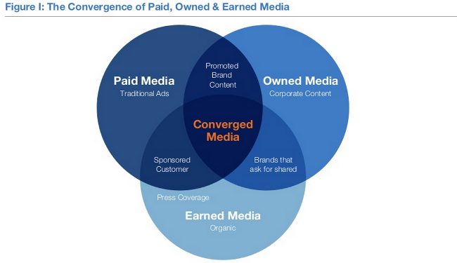 Differences between earned media, owned media, and paid media