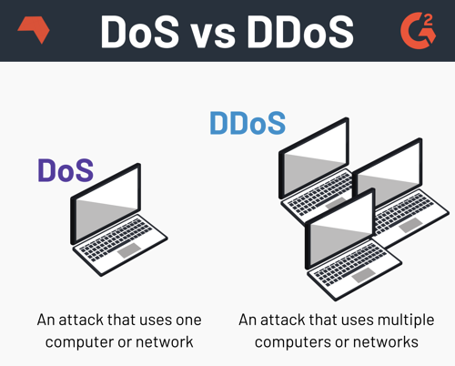 Difference Between DoS and DDoS