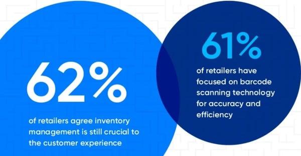 retail stats