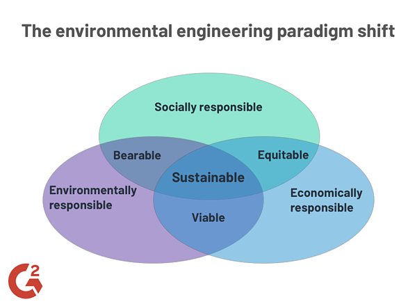 Environmental engineering paradigm