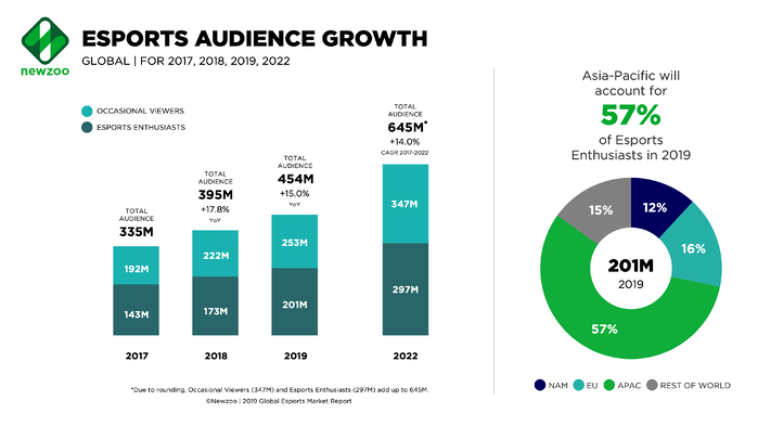 Esports audience growth in 2019