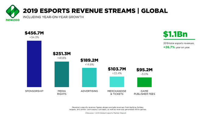 Esports revenue streams in 2019