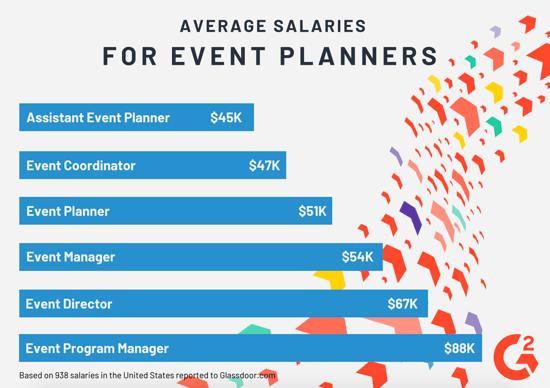 Event planner salaries