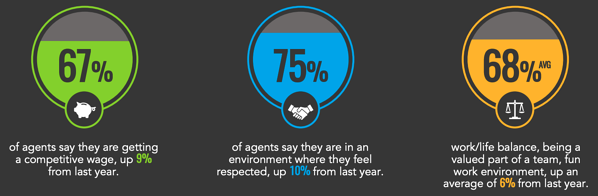 stats about customer service agents