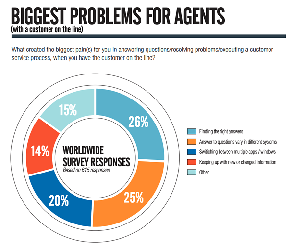 problems for customer service agents infographic