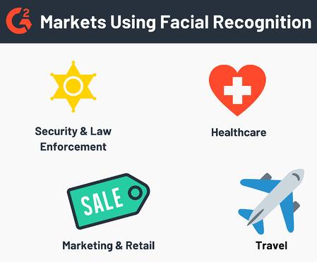 Markets Using Facial Recognition