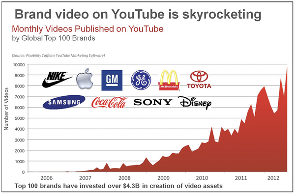 brand video youtube