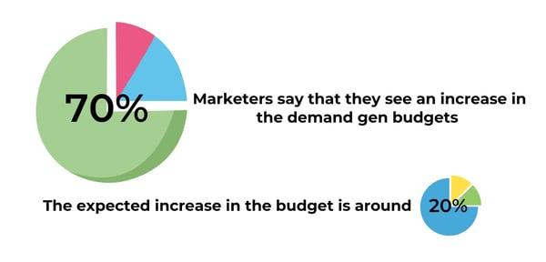 demand gen budgets