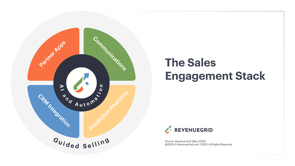 sales engagement stack