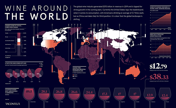 wine around the world infographic