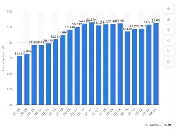 statista stats