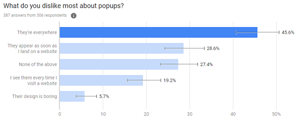 What do people dislike about pop-ups
