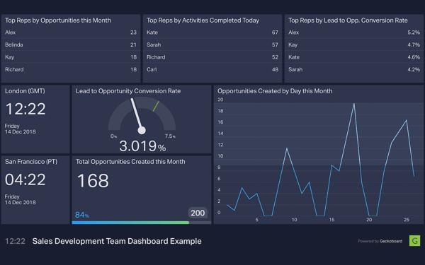 sales dev team dashboard
