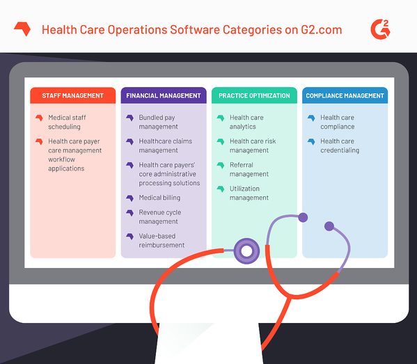 G2 health care operations categories