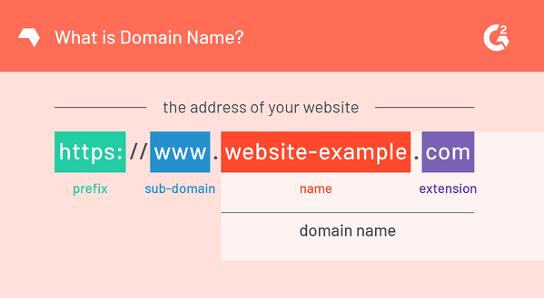 Components of a Domain Name