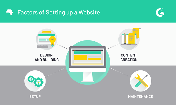 Factors of Setting up a Website