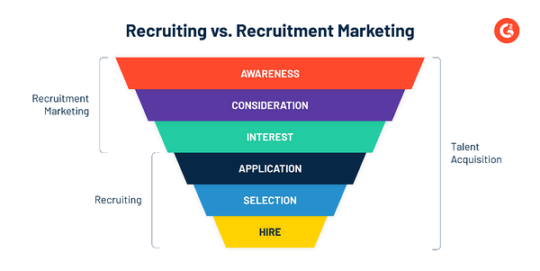 Recruiting vs. Recruitment Marketing