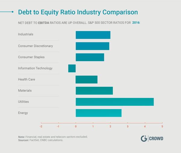 Debt-to-Equity-Ratio
