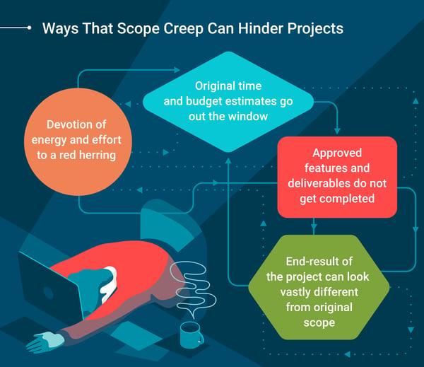 scope-creep-definition