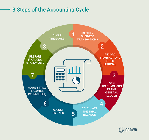 accounting-cycle-steps