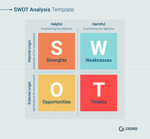 swot-analysis-template