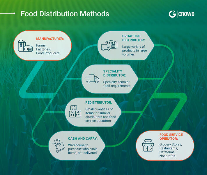 What Is Food Distribution? (+How It Works)