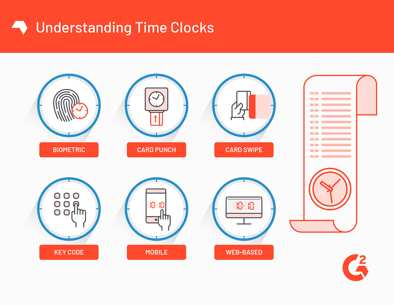 What Are Employee Time Clocks (+5 Best Attendance Apps in 2019)