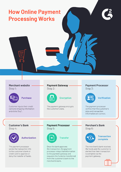 How online payment processing works step by step