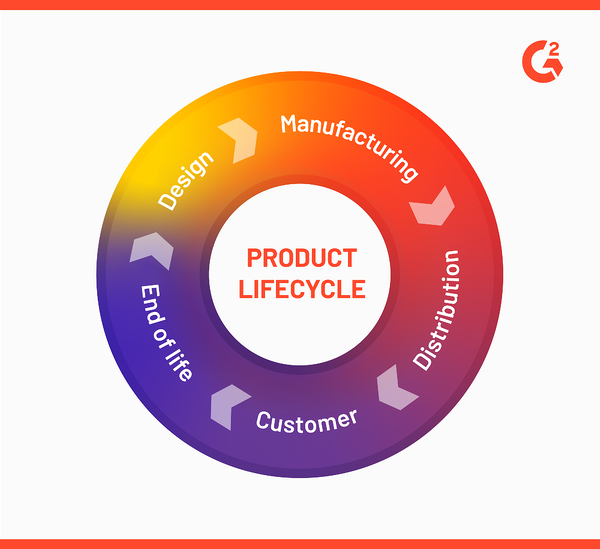 The product lifecycle, PLM helps keep track of the product lifecycle