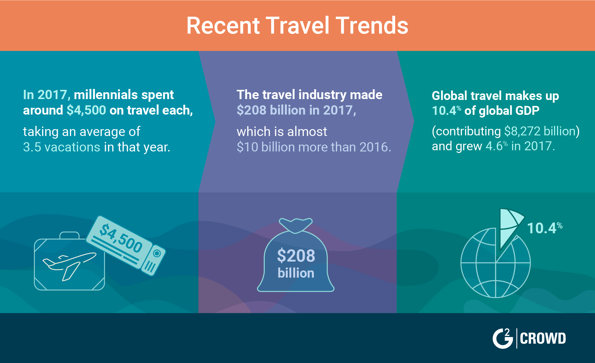 2019 hospitality trends
