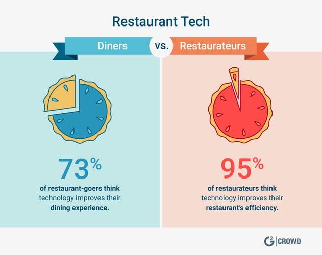 important restaurant tech stats