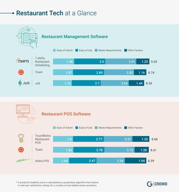 G2CR_B002_Restaurant_Tech_Blog_Restaurant-Tech-at-a-Glance_V2