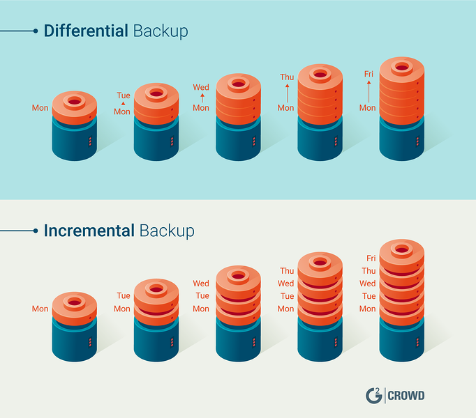 Incremental vs. Differential Backups