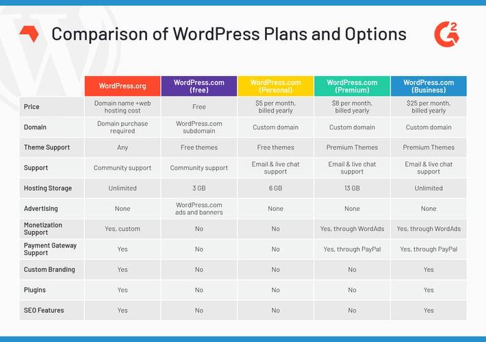 wordpress-price-plans