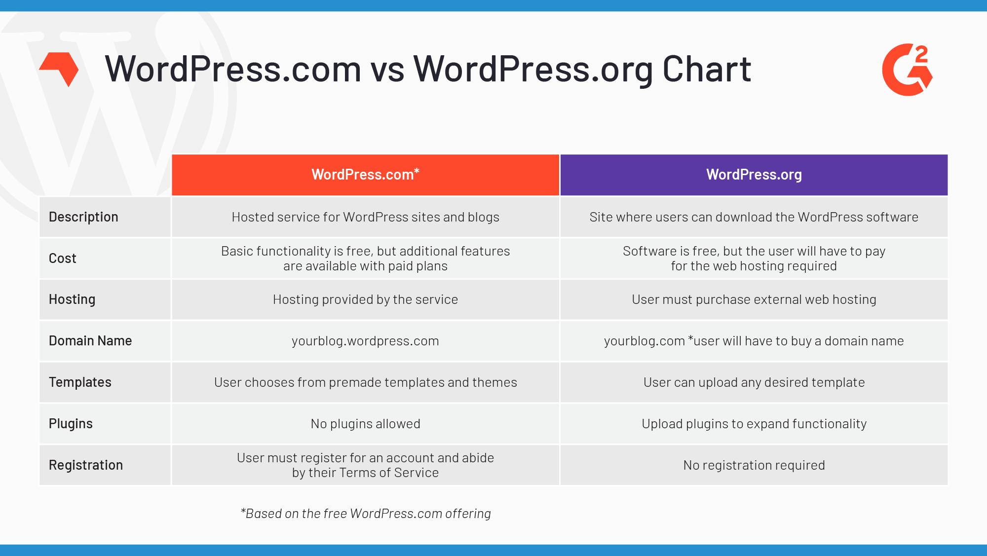 differences-between-wordpresscom-and-wordpressorg