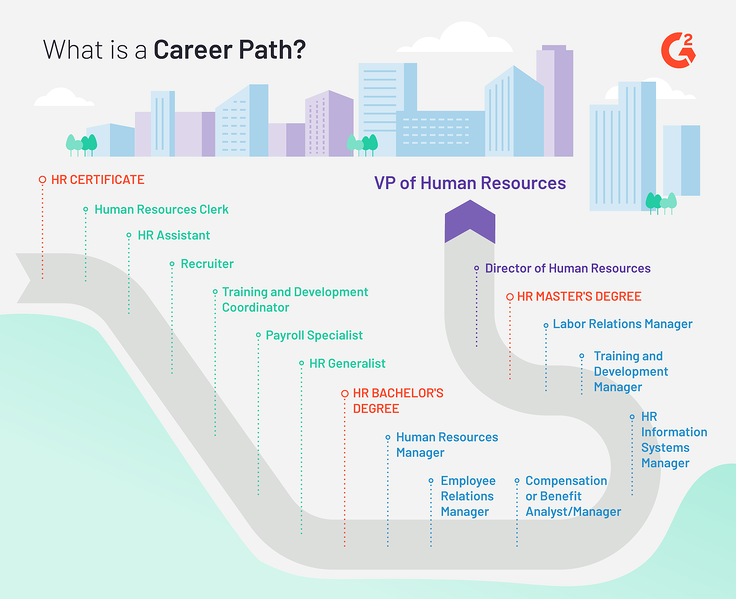 What is an HR Career Path