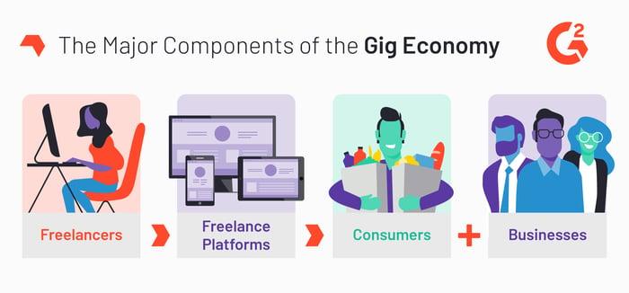gig economy fundamentals