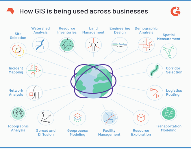 How GIS is being used across businesses
