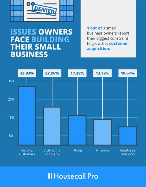 small business statistics housecall pro