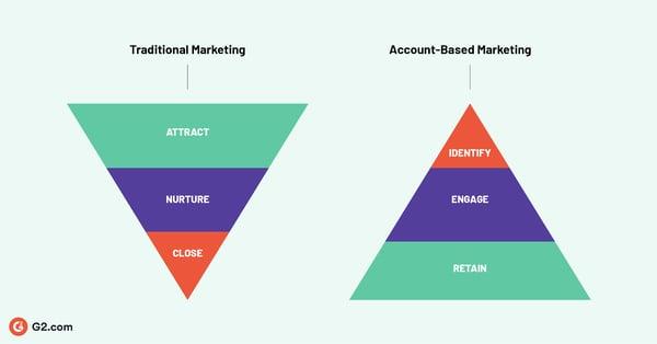 ABM vs Traditional Marketing