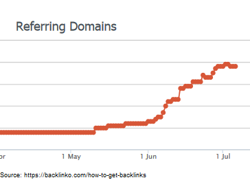 referring domains backlinko